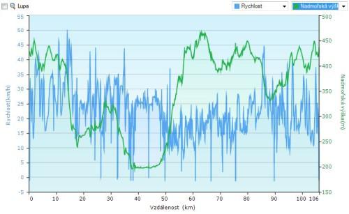 profil_107_rychlost_výška